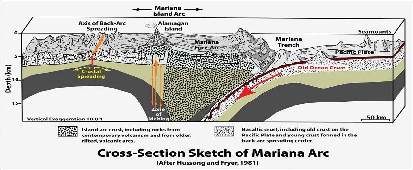 Dünyanın en derin noktası mariana çukuru